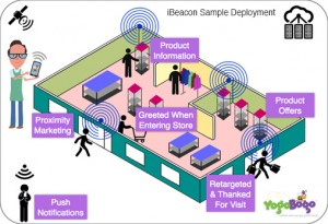 iBeacon with proximity marketing